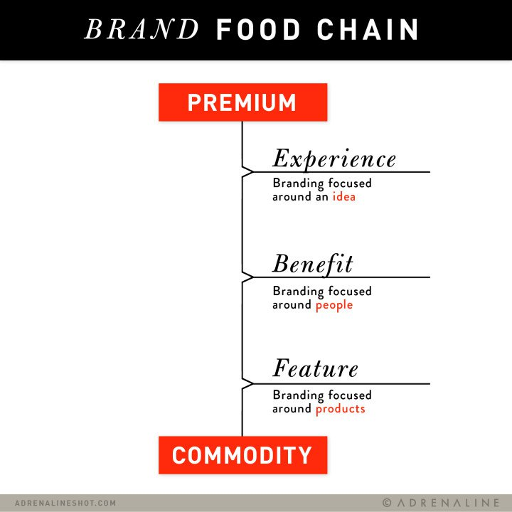 BRAAND FOOD CHAIN
