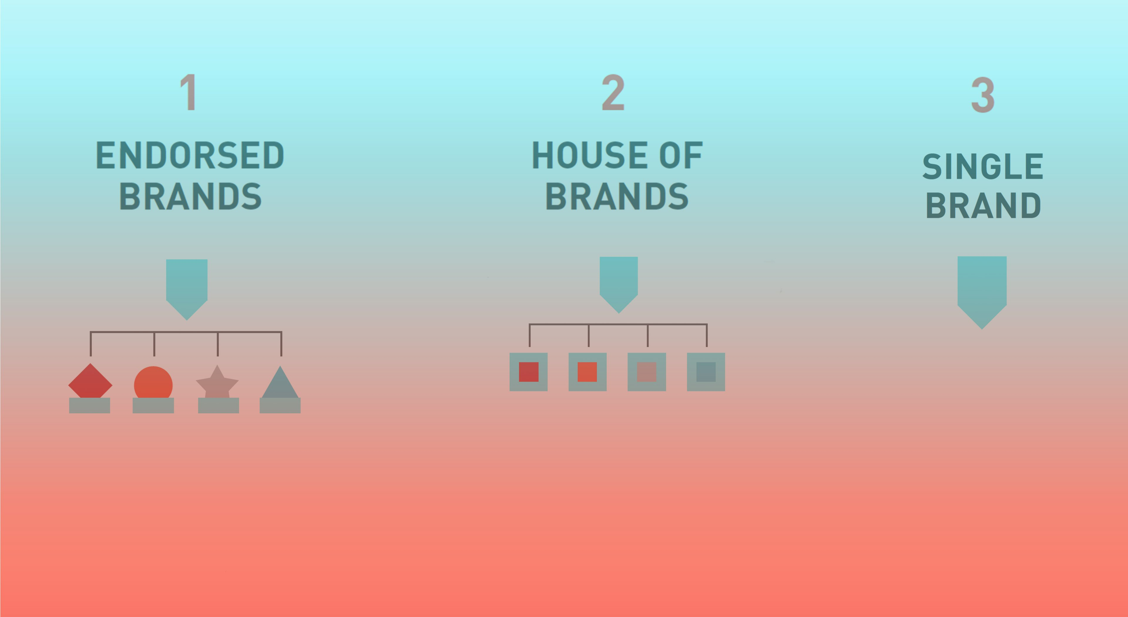 Brand Architecture: A Defining Feature for Growth