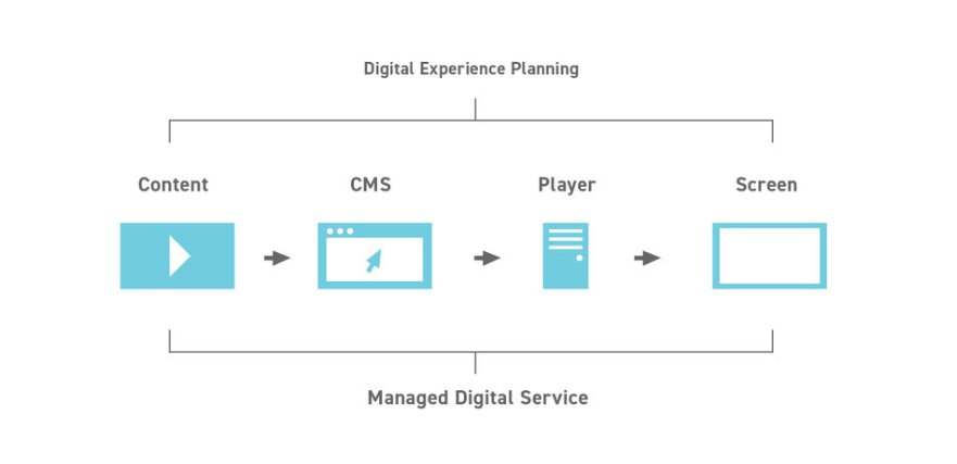 Essential Steps to Deploying Digital Signage