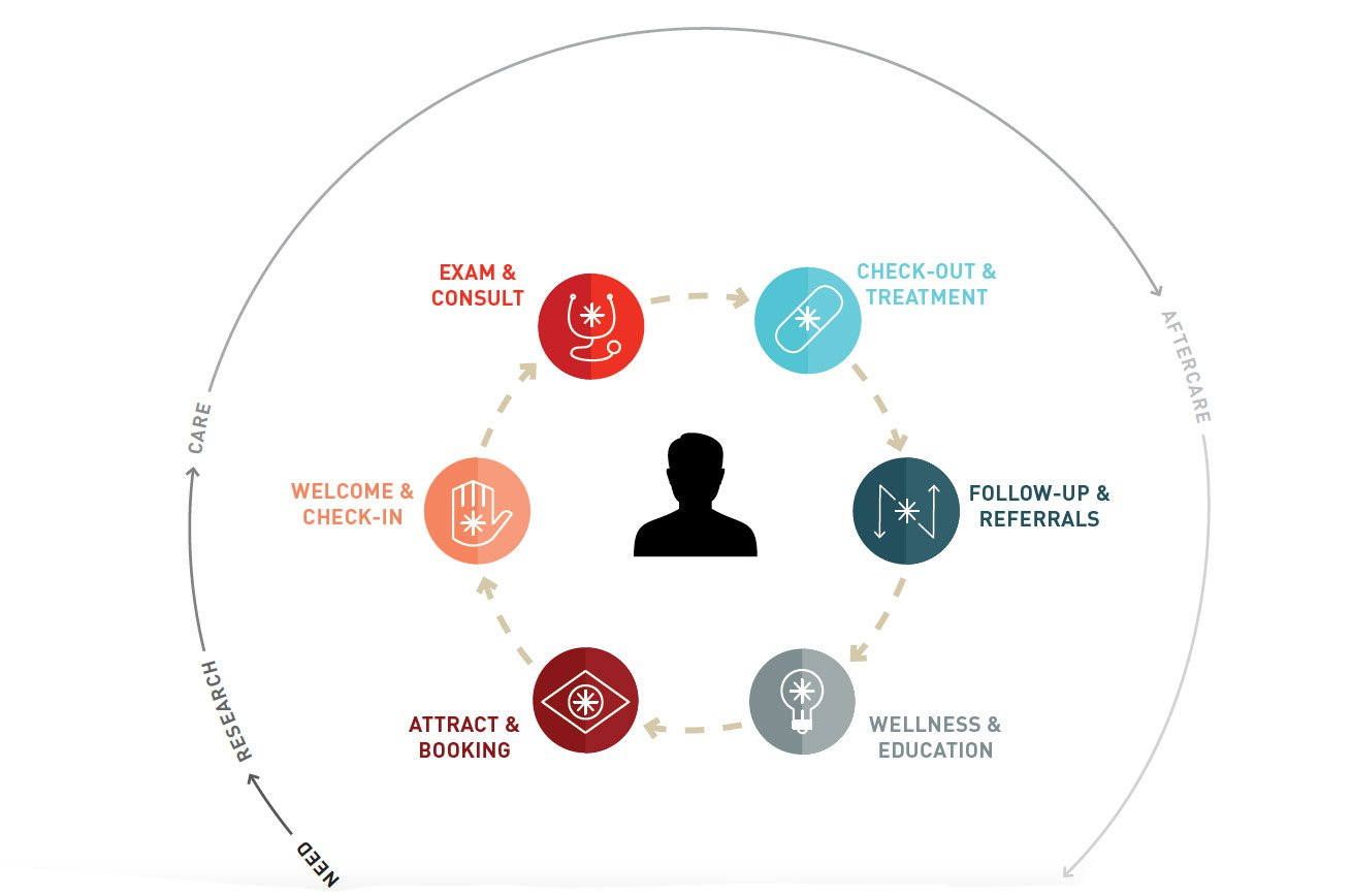 Mapping the Healthcare Consumer Journey