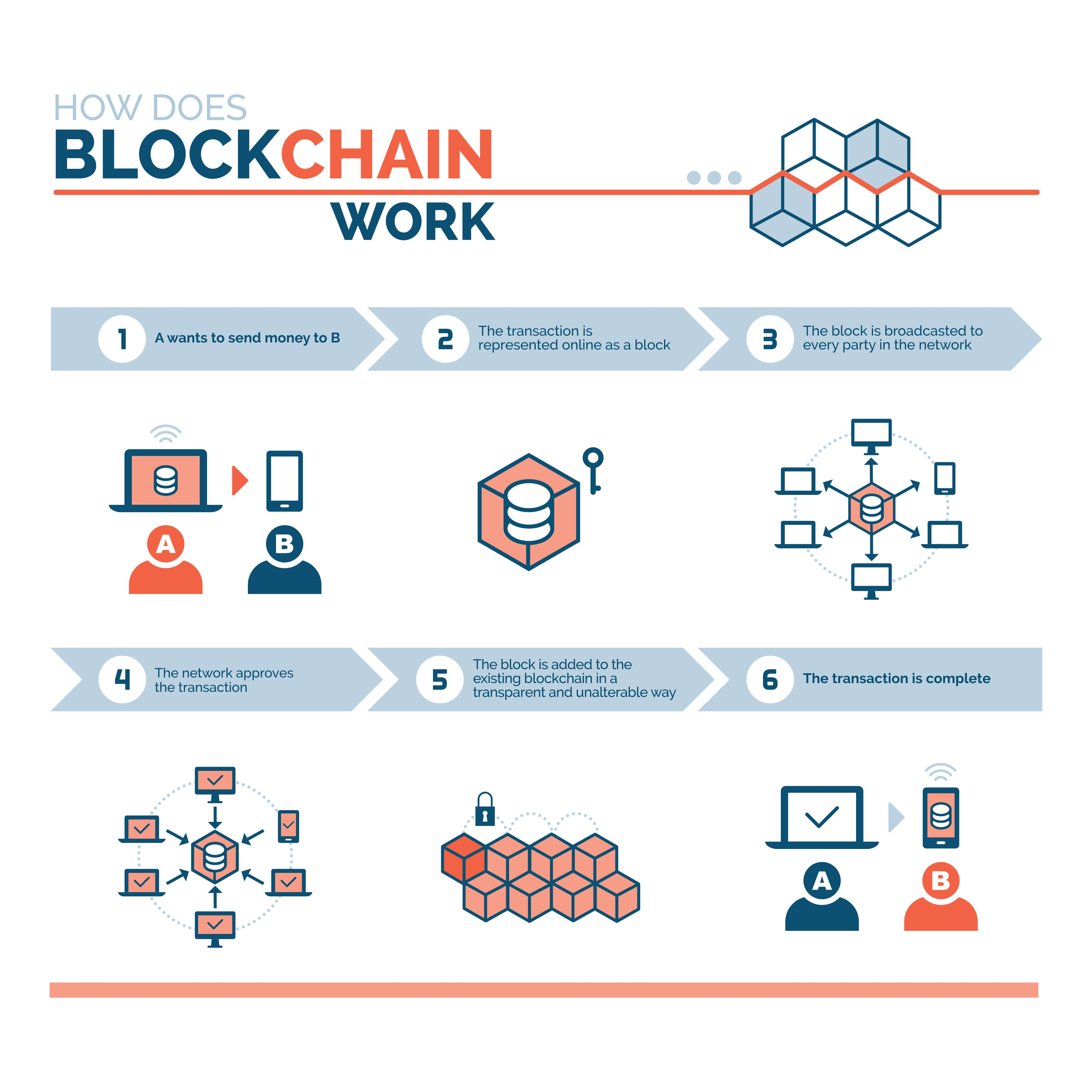 Blockchain: What's Changed?