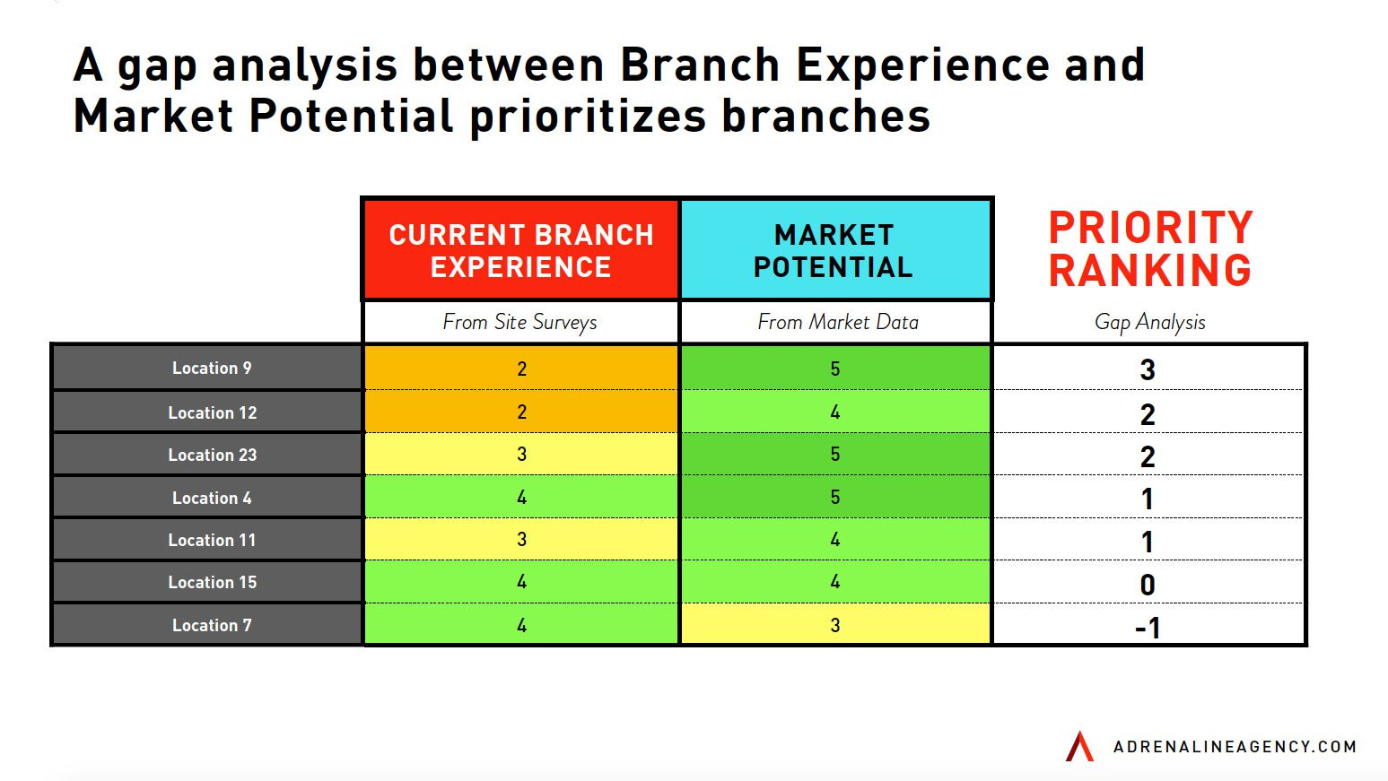Optimizing and Transforming Your Branch Network Part 4
